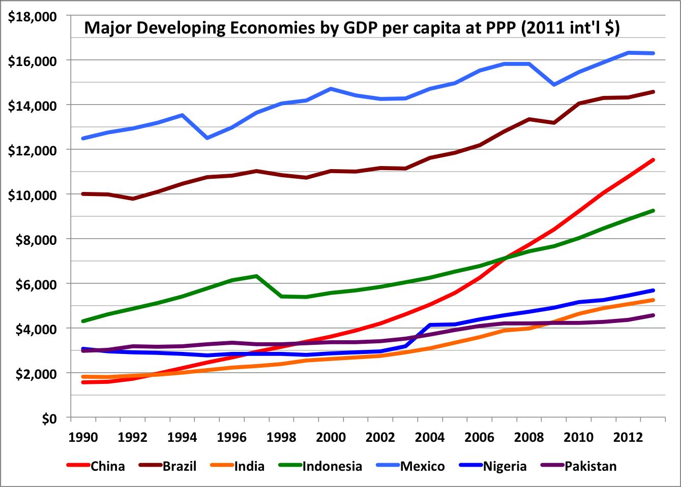 BDP vodećih zemalja u razvoju od 1990. do 2013. godine (Izvor: wikipedia.org)