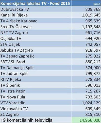 Podaci preuzeti iz Izvještaja o medijima Ministarstva kulture