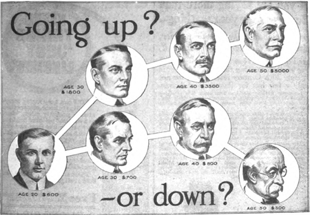 Ilustracija iz oglasa objavljenog u američkom časopisu iz 1916. godine kojim se promiče obrazovanje kao ključ većih prihoda (Izvor: Wikipedia.org)