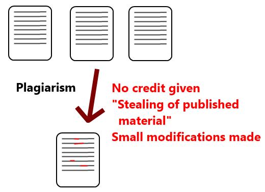 Dijagram koji prikazuje najčešće korišteni oblik plagiranja u akademskom životu (izvor: commons.wikimedia.org).