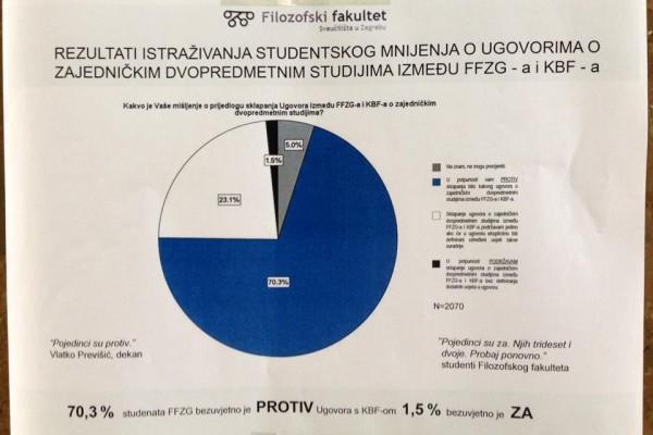 Nakon objavljivanja rezultata ankete na FFZG-u su osvanuli plakati (izvor: Facebook stranica plenuma Filozofskog fakulteta)